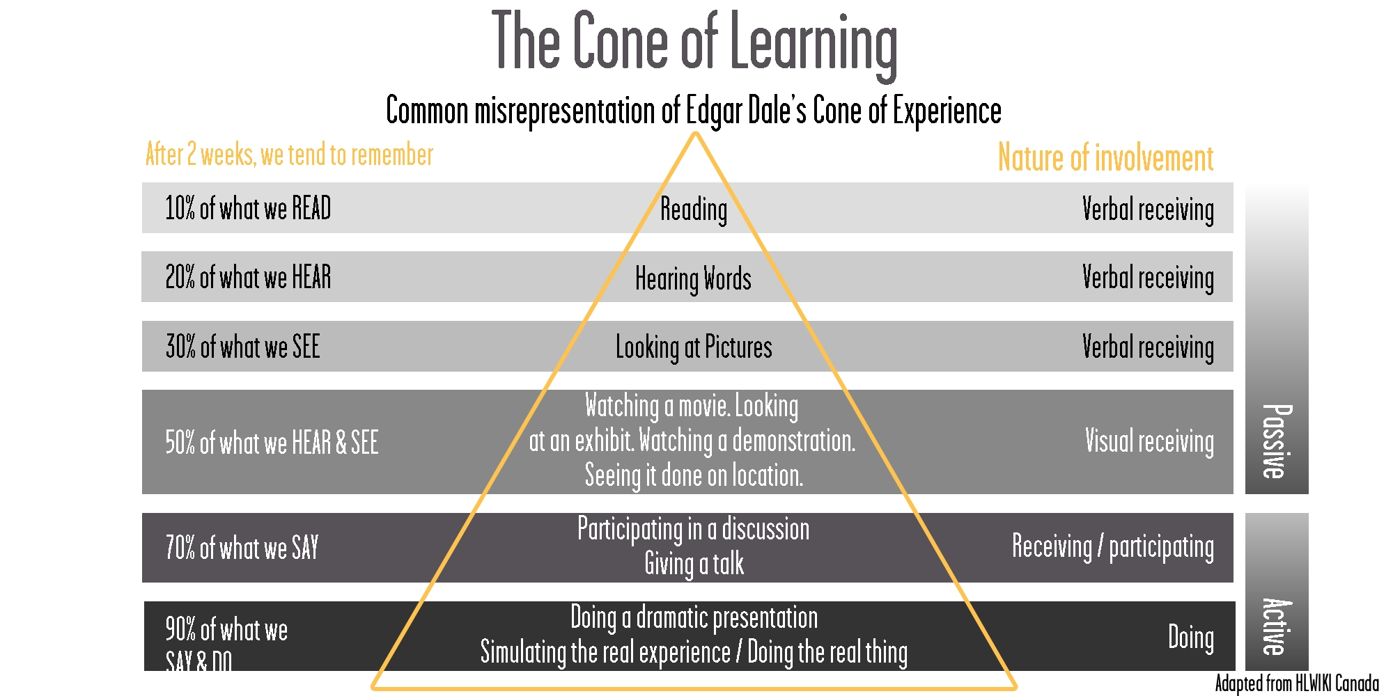 Leveraged Learning - Cone of Learning