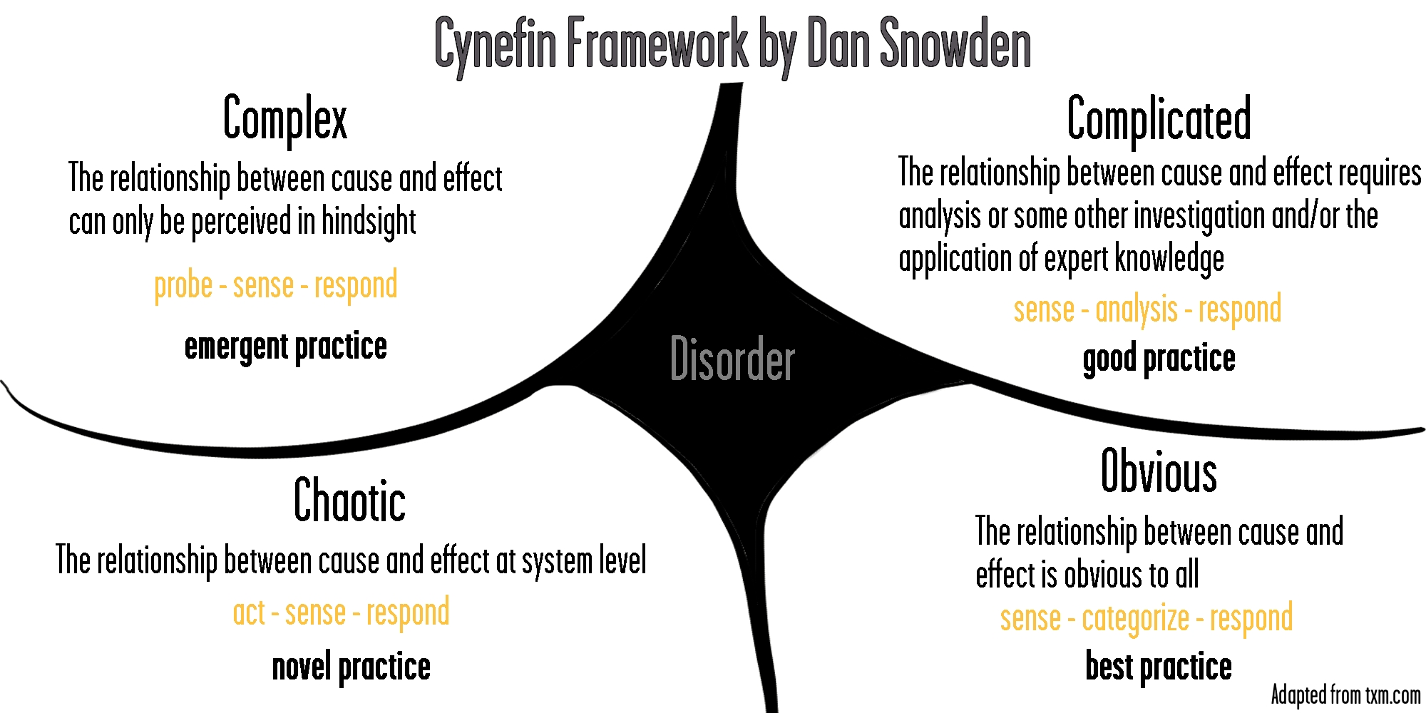 Leveraged Learning Cynefin Framework