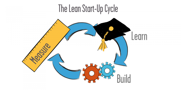 Lean Startup Cycle - Leveraged Learning