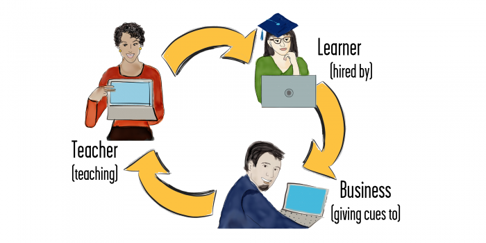 Learner Cycle