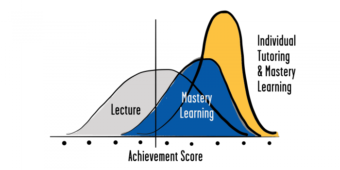 Benjamin Bloom's 2 Sigma Problem - Leveraged Learning